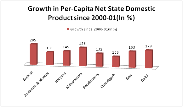 gujarat growth Gujarat economy: the economy of gujarat is one of the most prosperous state economies within the indian republic if gujarat is an independent nation, it's economic rank would be higher than the.